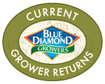 Current Grower Returns