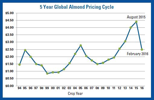 5-year-almond-crop-pricig