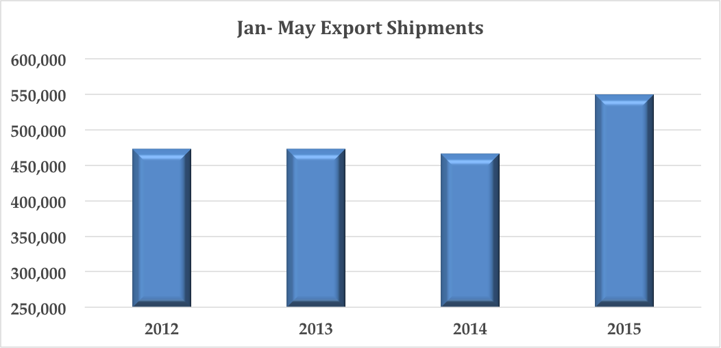 June-Data-Chart