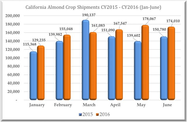 Almond-Market-Report-for-07_13_16-Chart-Image--e1468428433678